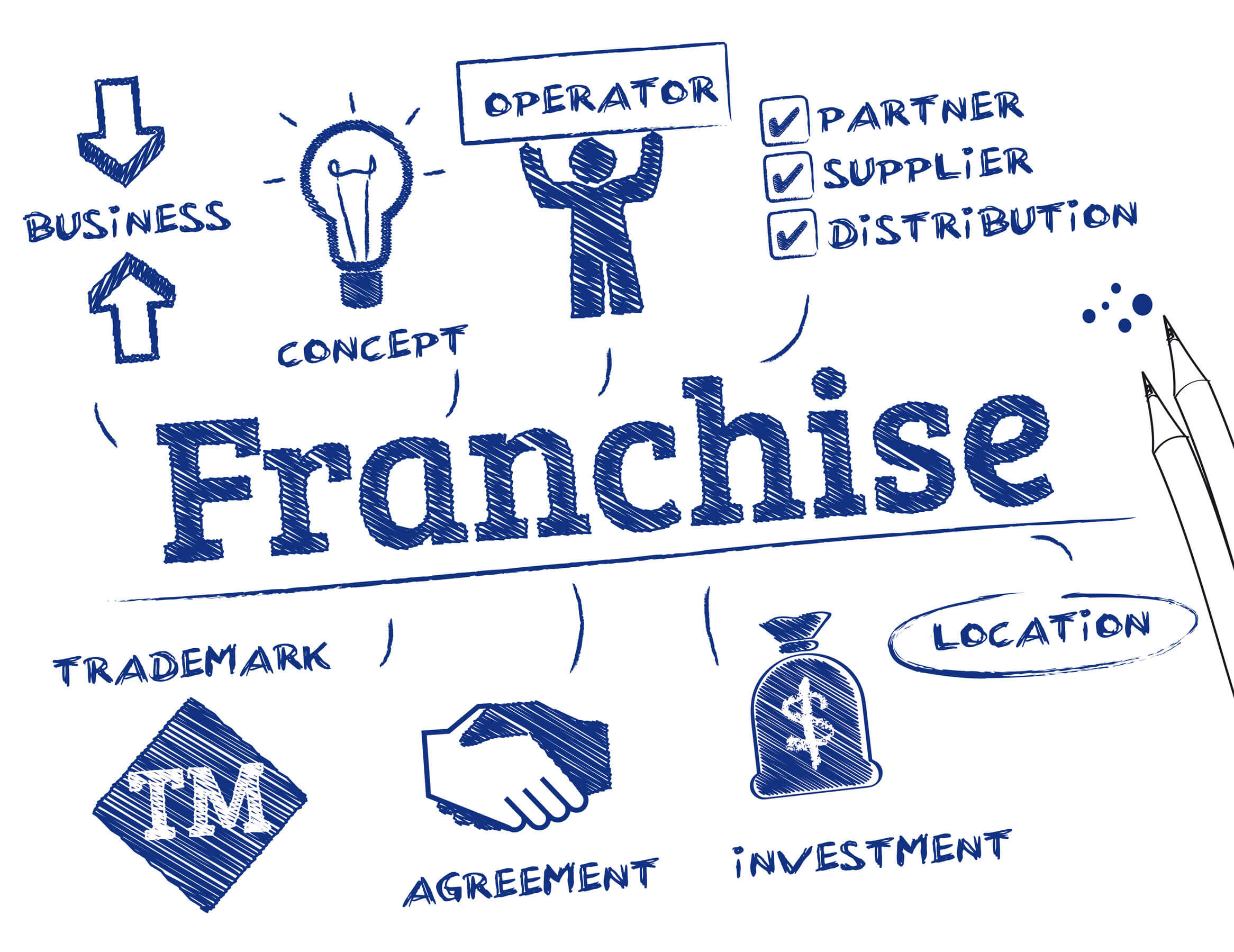 Image of blue graphics and words related to franchising on a white background, representing the need for a lawyer like Xavier W. Staggs who can help you interpret the elements of a franchise agreement.